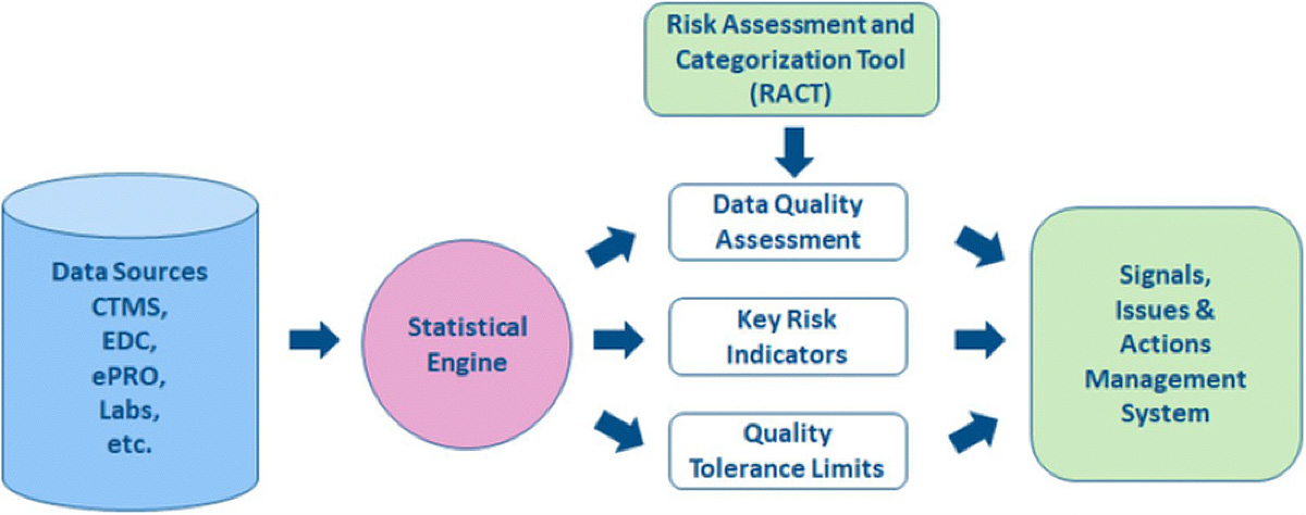Figure 1: The Risk-Based Quality Management process.